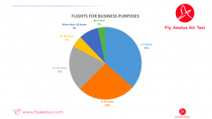 Business traveller business purposes
