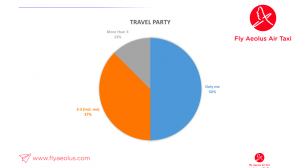 Business travel party