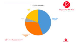 Purpose of a business travel