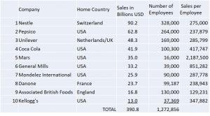 Lebensmittelbranche large companies