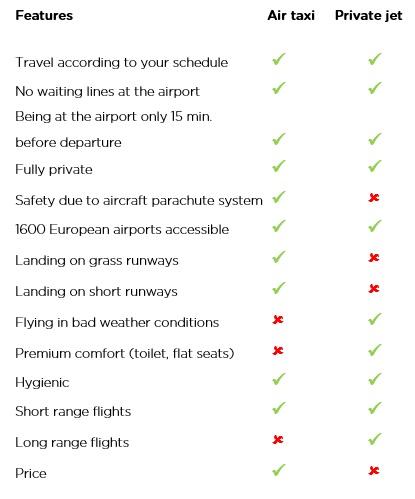 private jet alternative
