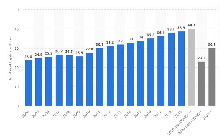 Evolution du nombre de vols dans le monde de 2004 à 2021 - Tendance jet privé