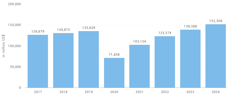 Privatjet Trend: Umsatz der Flugbranche nach Corona
