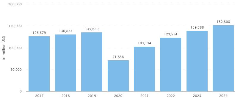 Privat jet trend: Revenue forecast aviation market