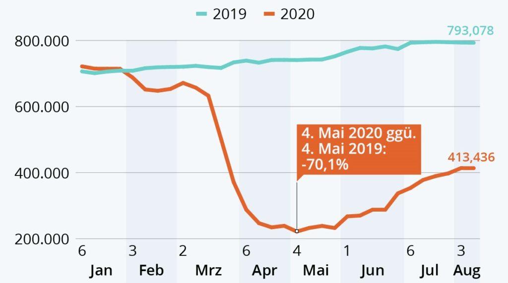Aantal vluchten wereldwijd in 2019 en 2020