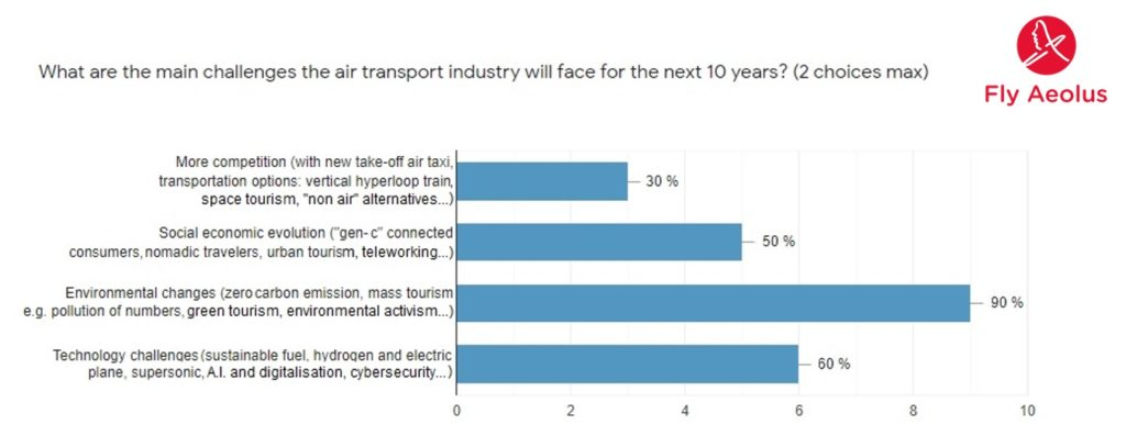 Future challenges for the air transportation sector