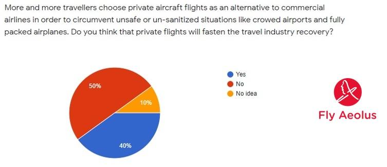 antwoorden reizigers luchtvaart herstel